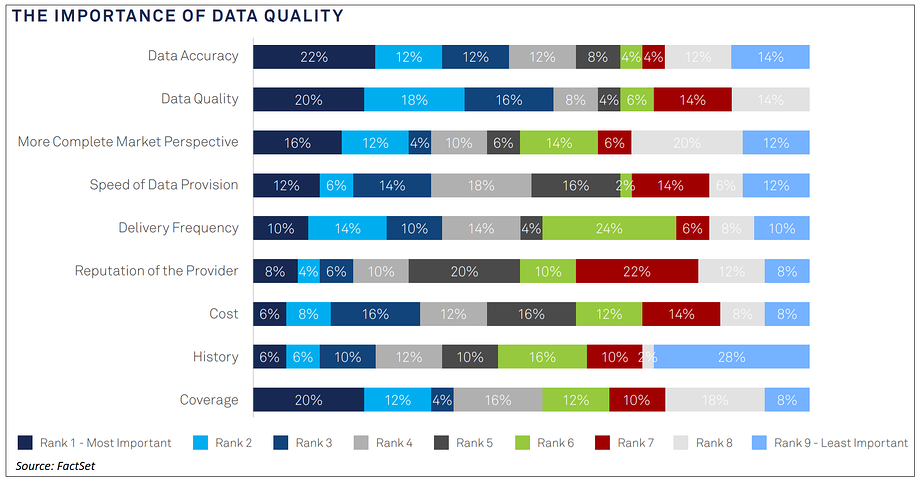 the-importance-of-data-quality