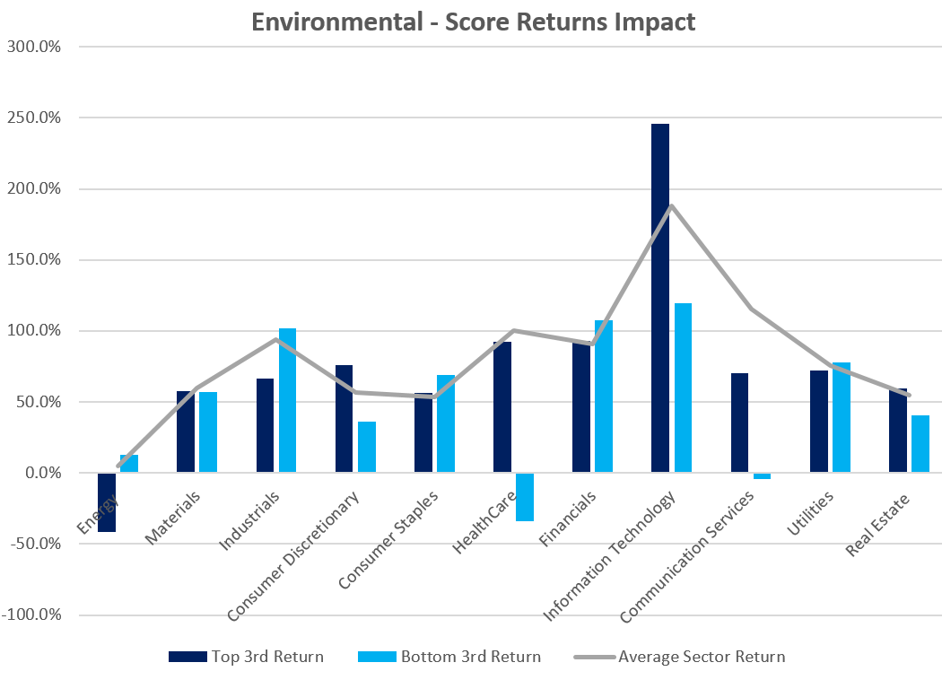 Environmental - score returns impact