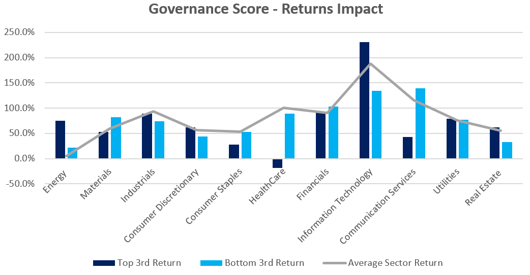 governance score - returns impact