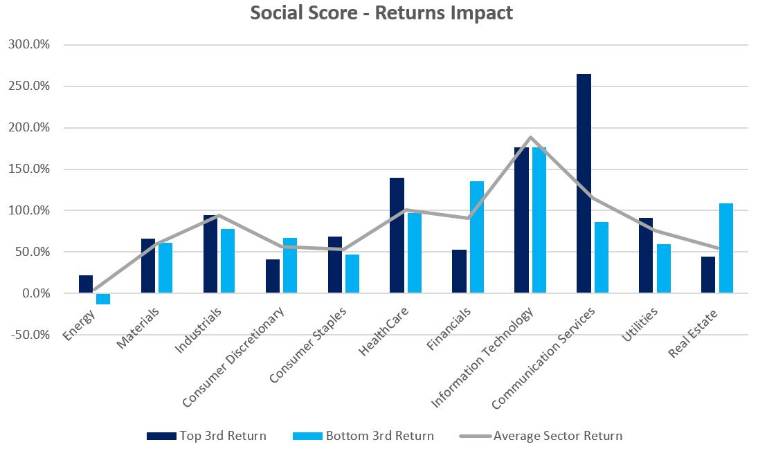 social score - returns impact