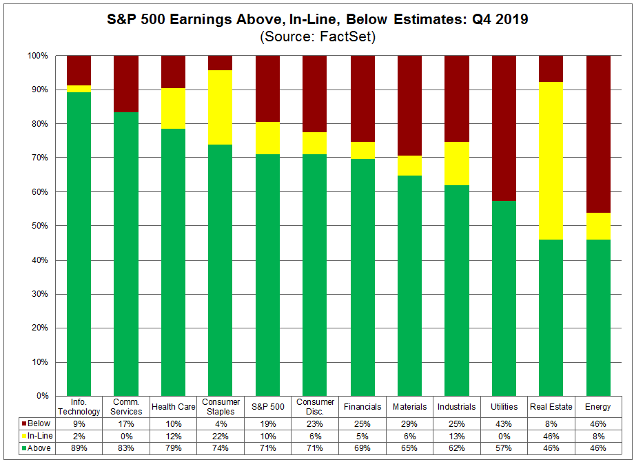 S&P 500 Earnings Above In-Line Below Estimates