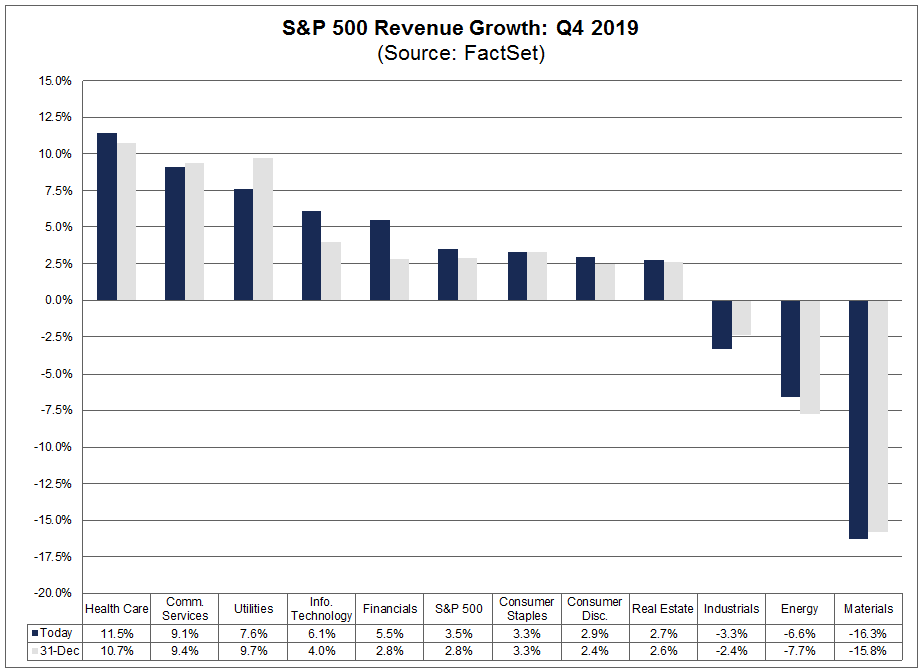S&P 500 Revenue Growth Q4 2019