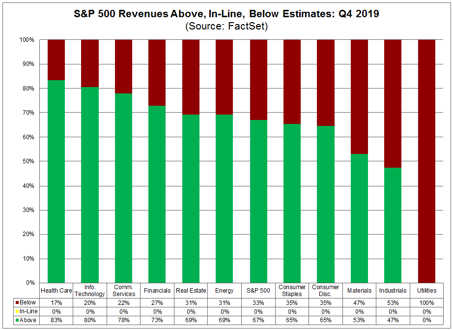 S&P 500 Revenues Above In-Line Below Estimates