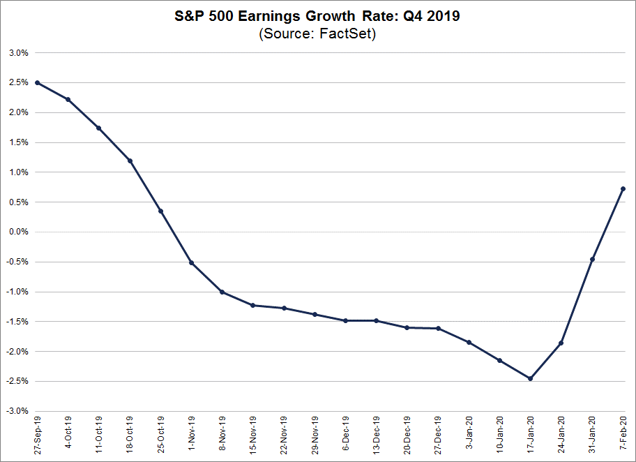 S&P 500 Earnings Growth Rate Q4 2019