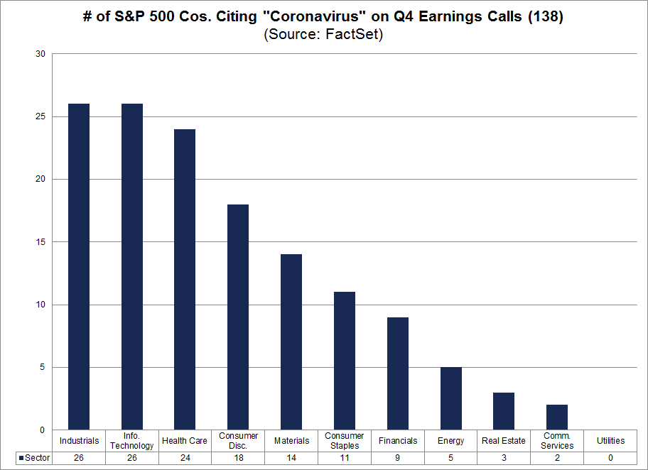 Number of S&P 500 companies citing coronavirus