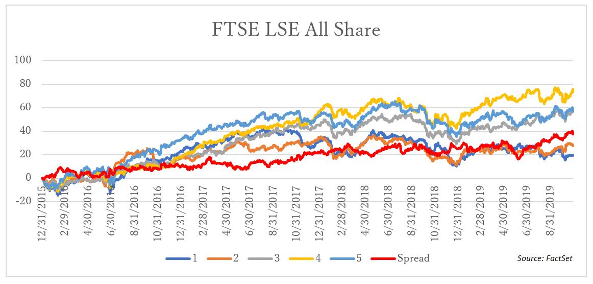 FTSE LSE All Share