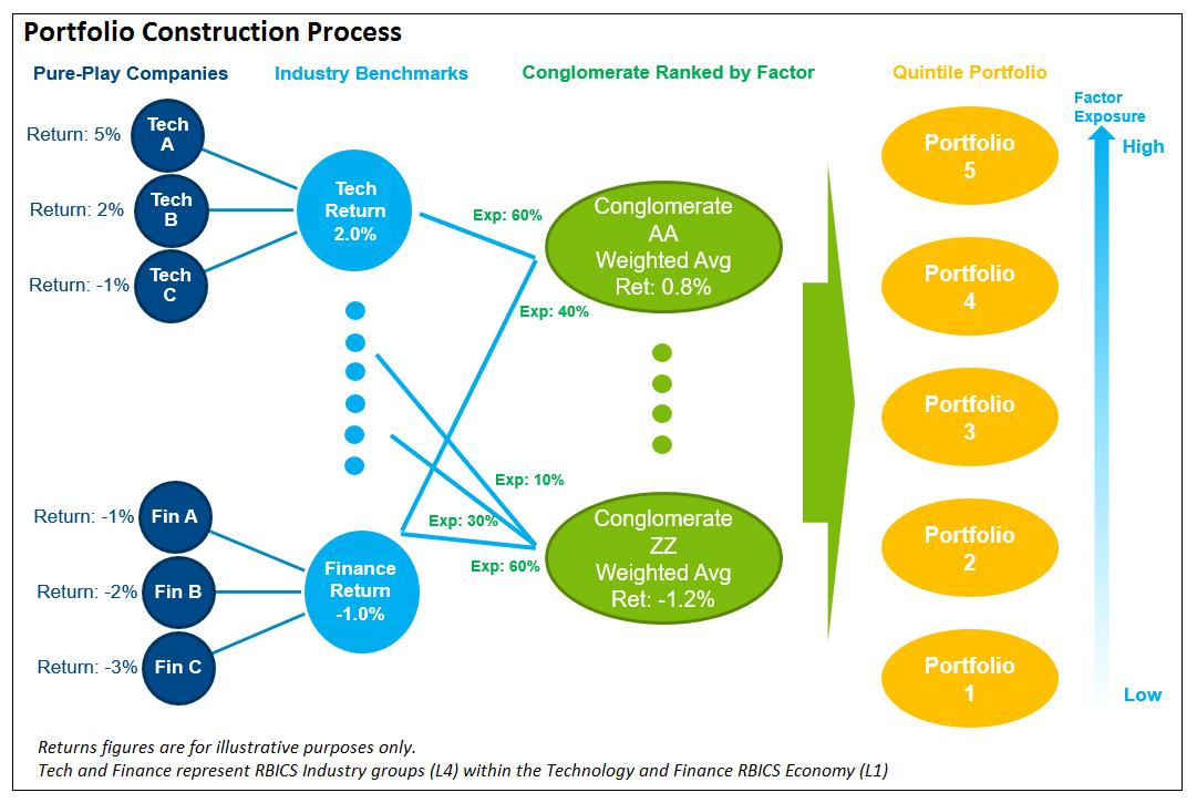 Portfolio construction process