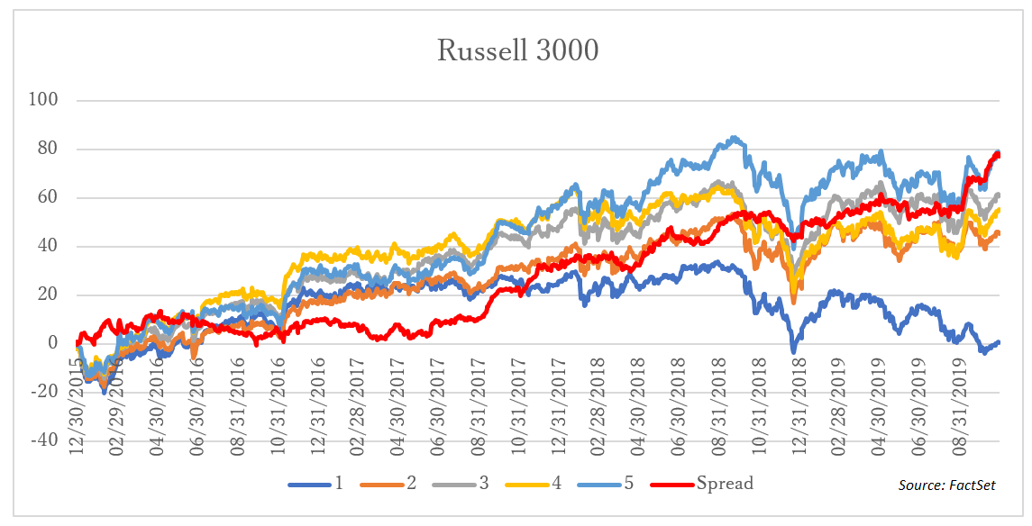 Russell 3000