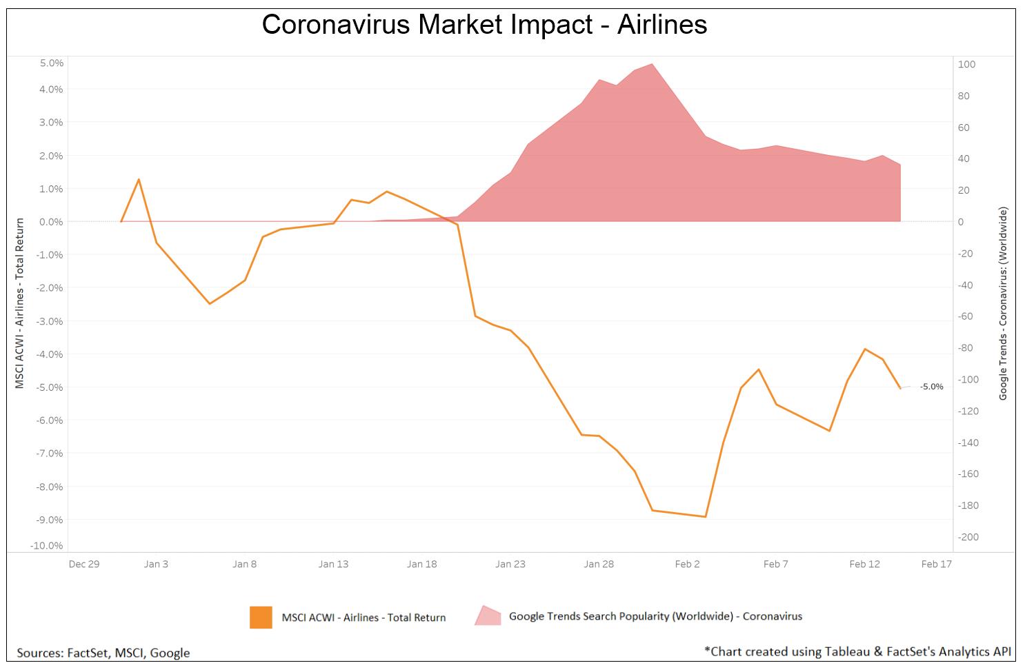 Coronavirus Market Impact - Airlines