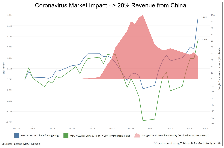 Coronavirus Market Impact - China Revenue