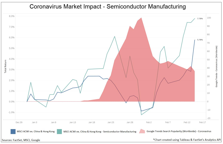 Coronavirus Market Impact - Semiconductor Manufacturing
