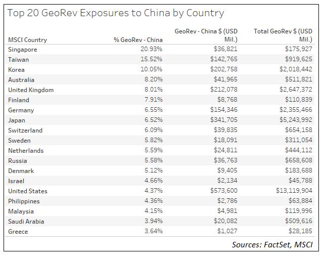 MSCI Geographic Revenue Exposure to China new