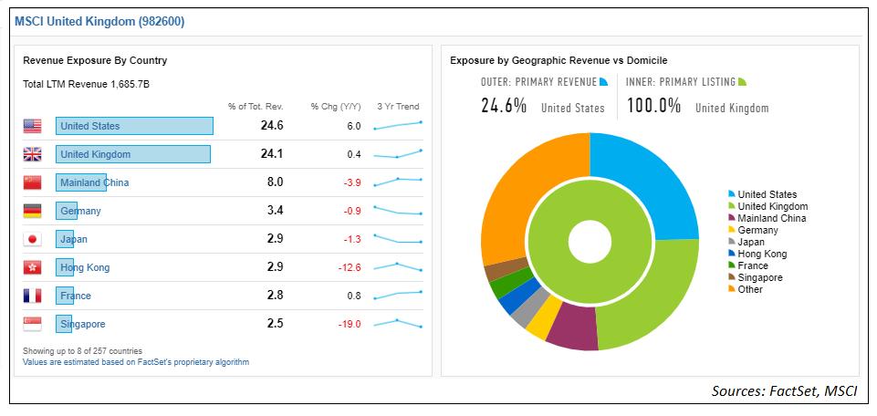 MSCI UK Geographic Revenue Exposure new