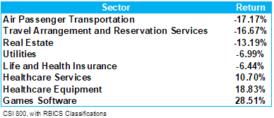 CSI 800 Sector Performance