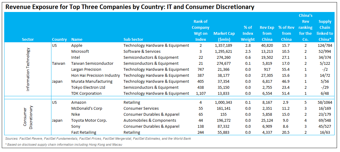 Revenue exposure for top companies in IT and consumer discretionary