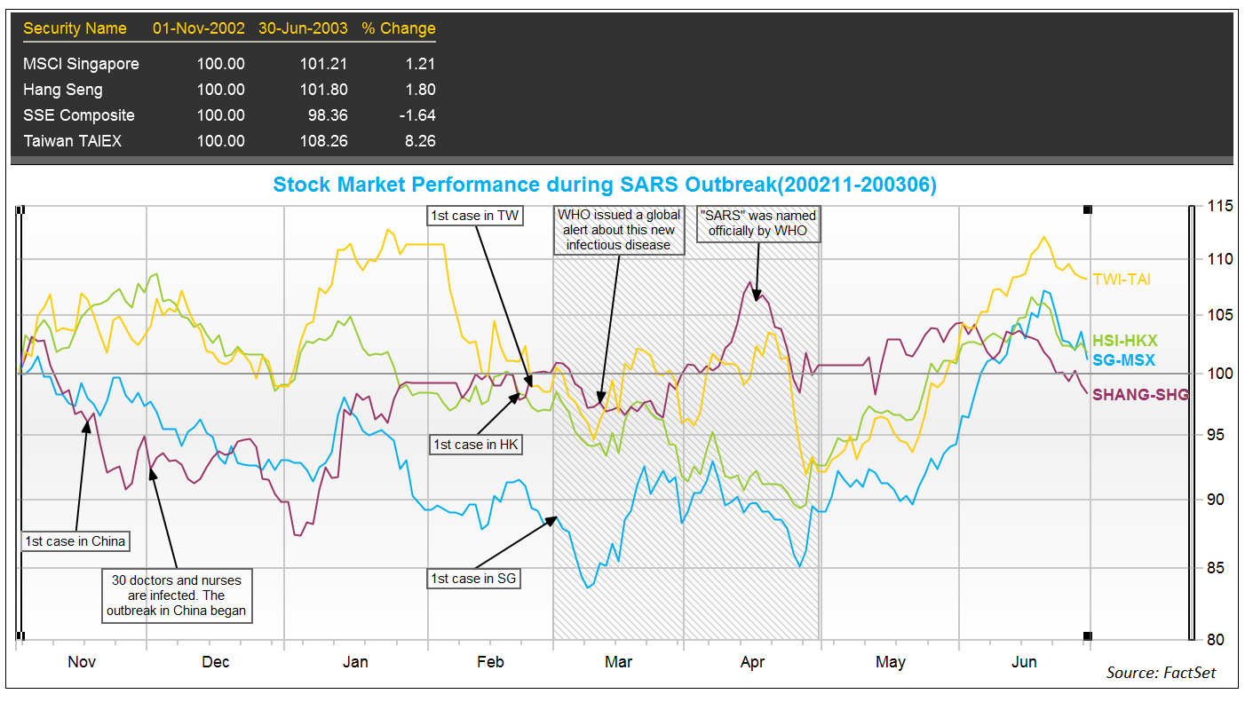 Stock market performance during SARS outbreak