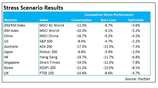 Stress Scenario Results