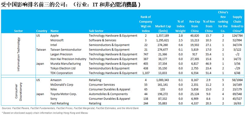 revenue exposure chinese