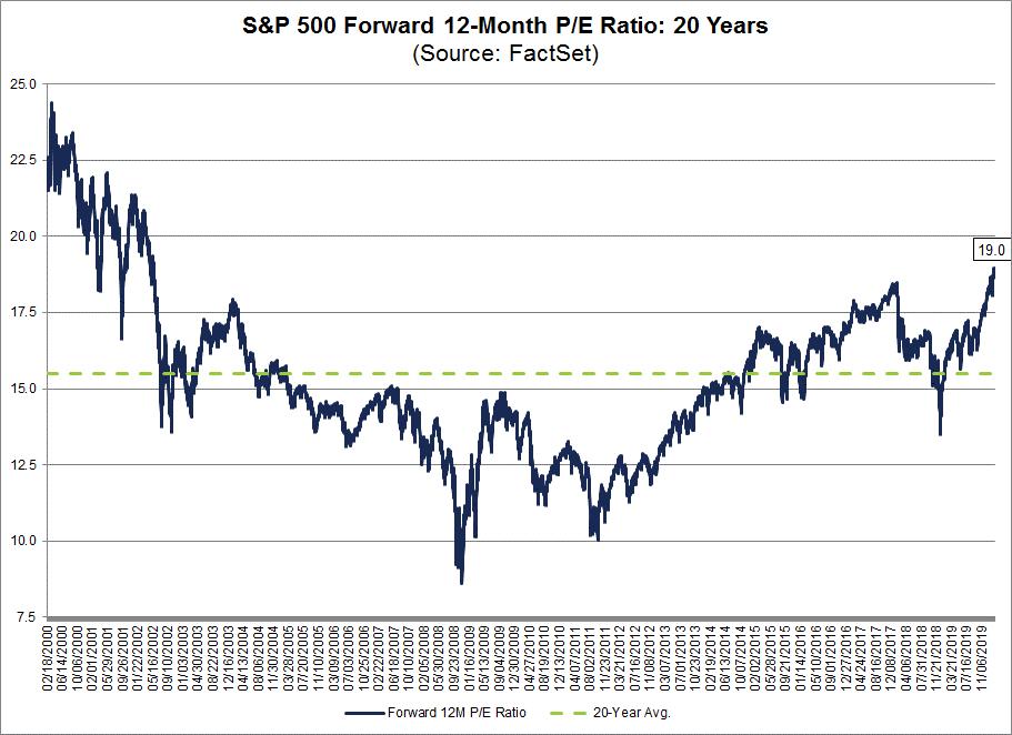 S&P 500 Forward 12 month PE ratio