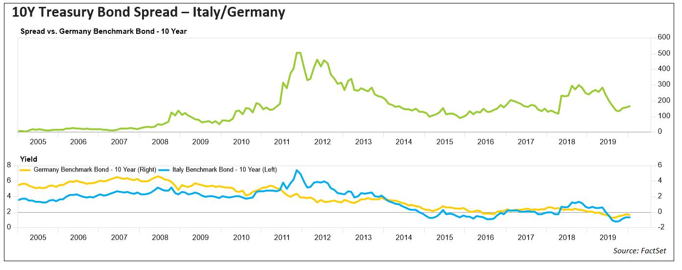 10Y Treasury Bond Spread Italy Germany