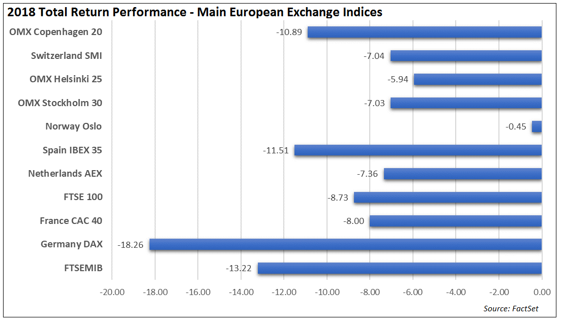 2018 Total return performance main European exchange indices