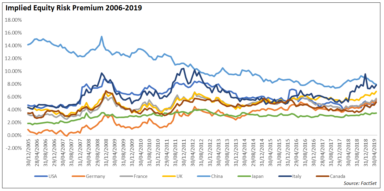 Implied ERP 2006-2019 NEW