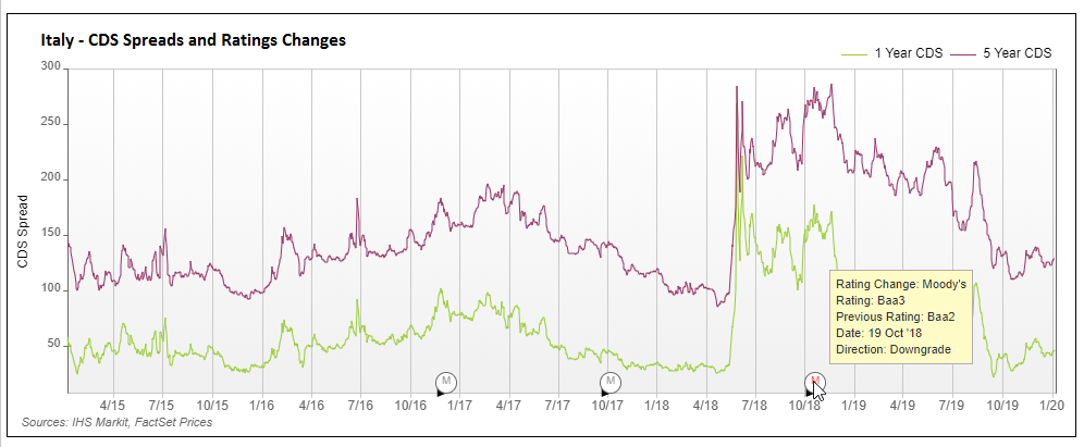 Italy 1Y-5Y CDS and Moodys Rating Change NEW
