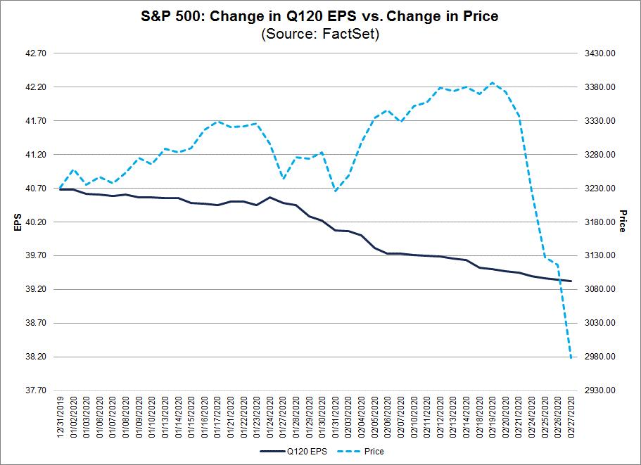 S&P 500 Change in Q120 EPS vs change in price