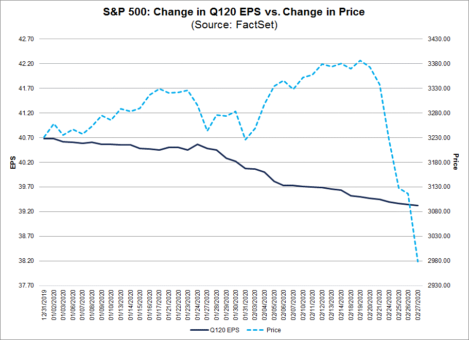S&P 500 Change in Q120 EPS vs change in price