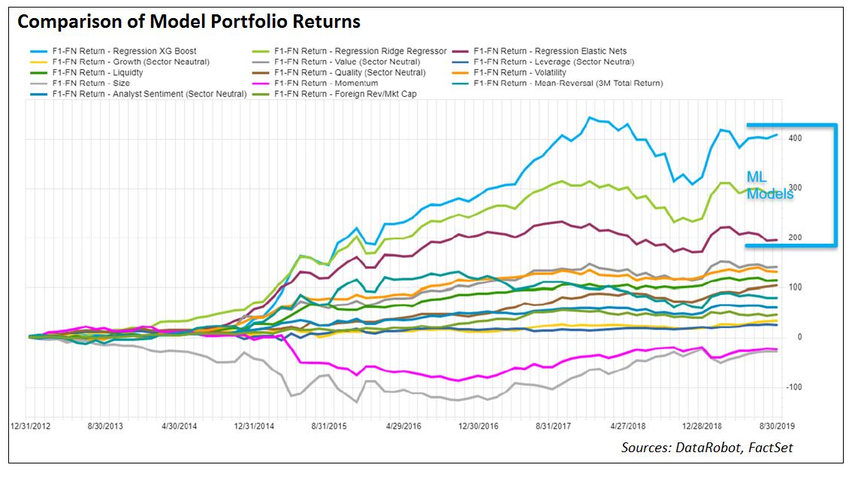 Comparison of model portfolio returns
