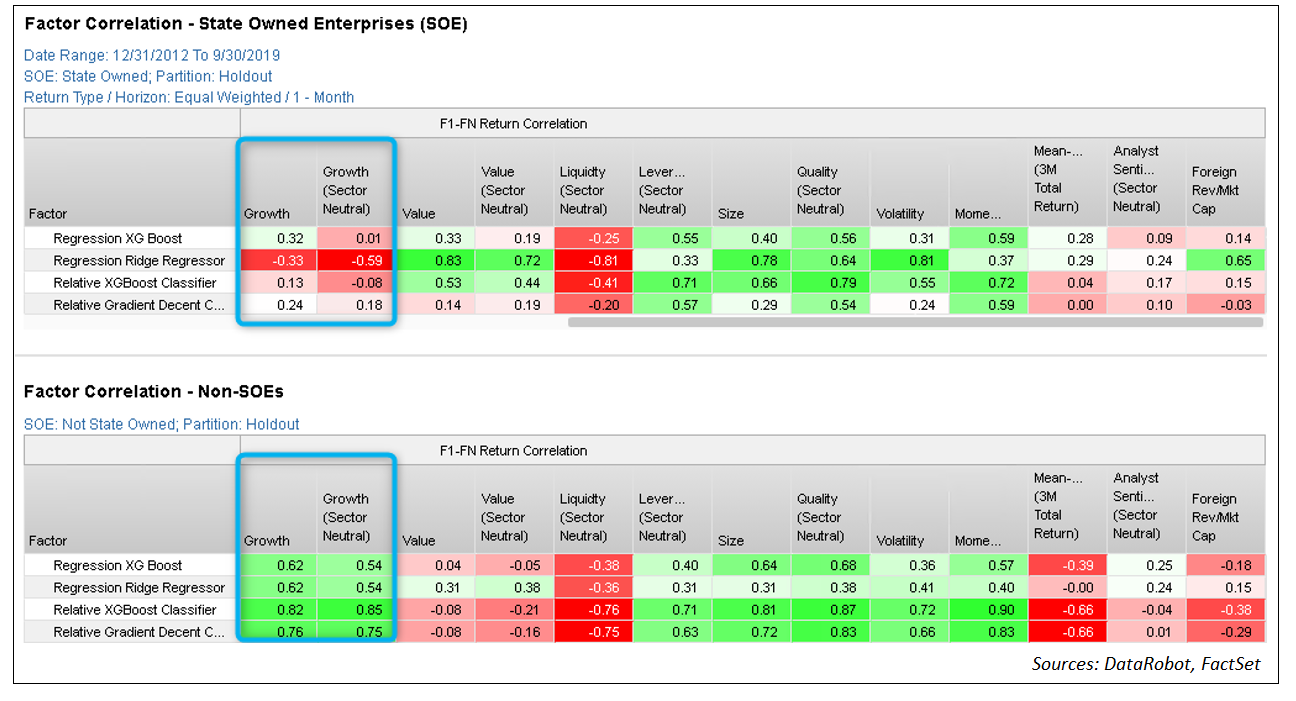 Factor Correlations SOEs vs Non-SOEs