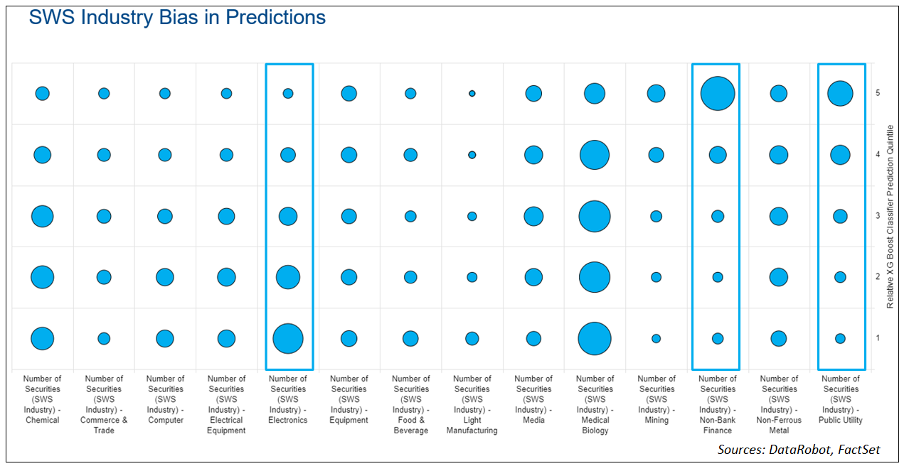 SWS Industry Bias in Predictions