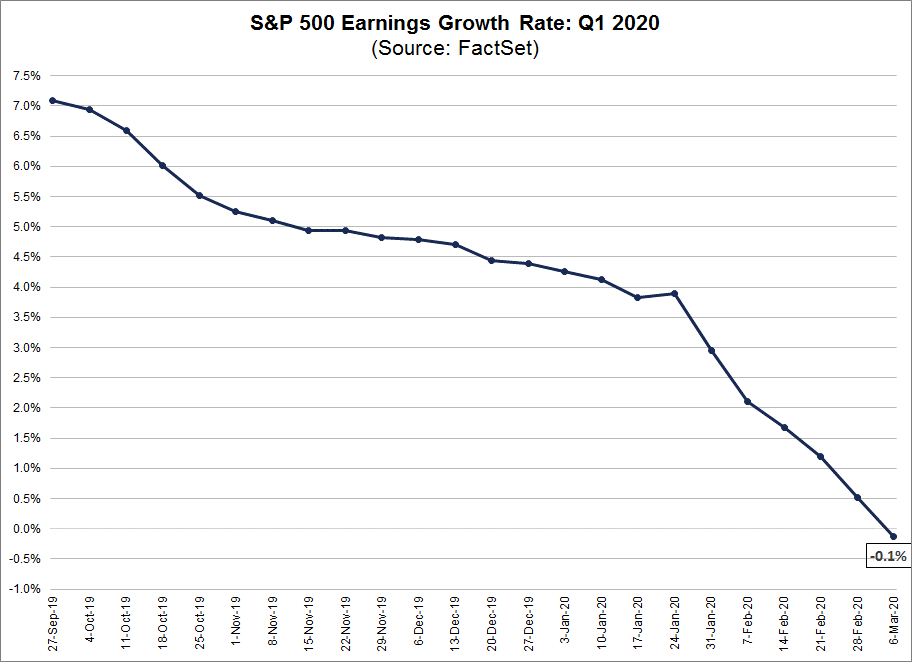 S&P 500 Earnings Growth Rate Q1 2020