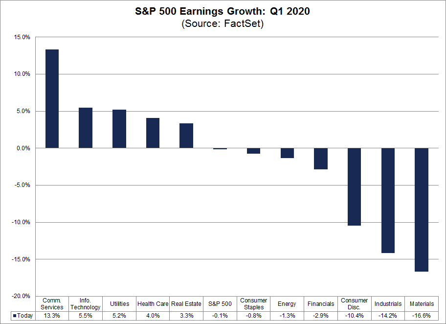 S&P 500 Earnings Growth by Sector Q1 2020