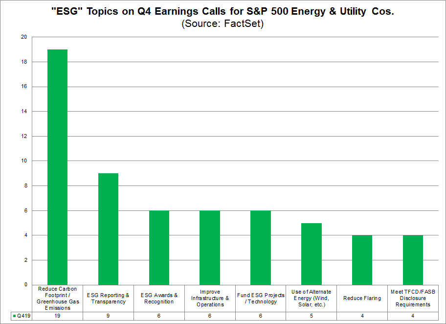 ESG Topics on Q4 Earnings Calls for Energy and Utility Cos