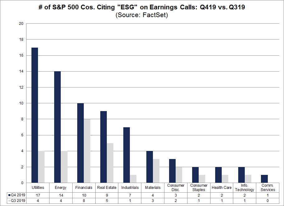 S&P 500 Cos Citing ESG on Earnings Calls Q419 vs Q319