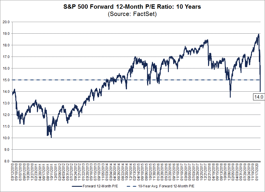 S&P 500 Forward 12-Month PE Ratio 10 Years