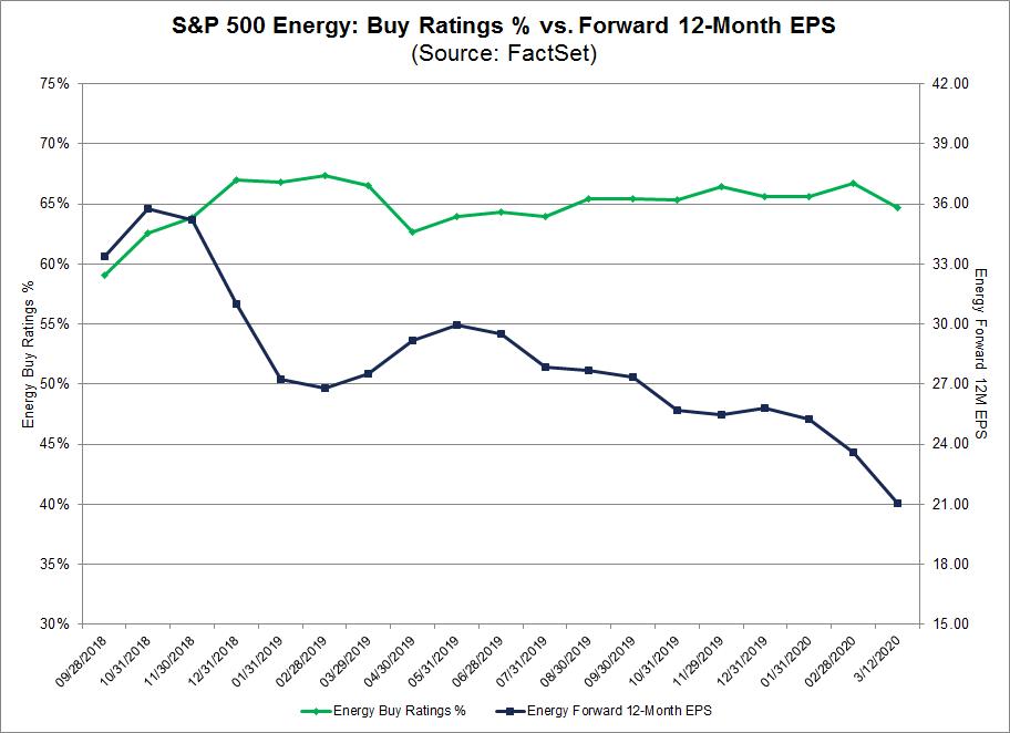 S&P 500 Energy Buy Ratings % vs Forward 12 Month EPS
