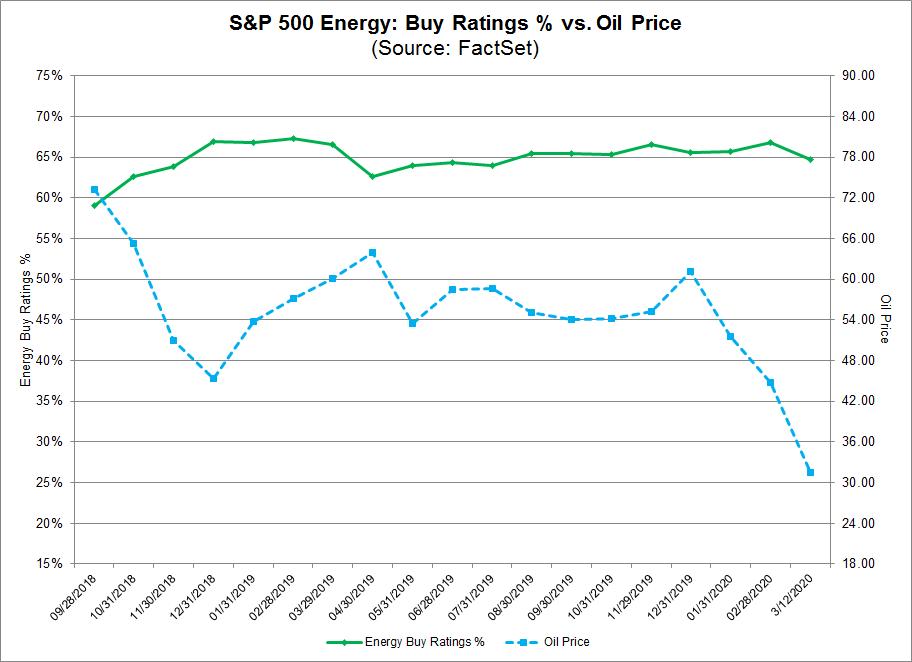 S&P 500 Energy Buy Ratings % vs Oil Price
