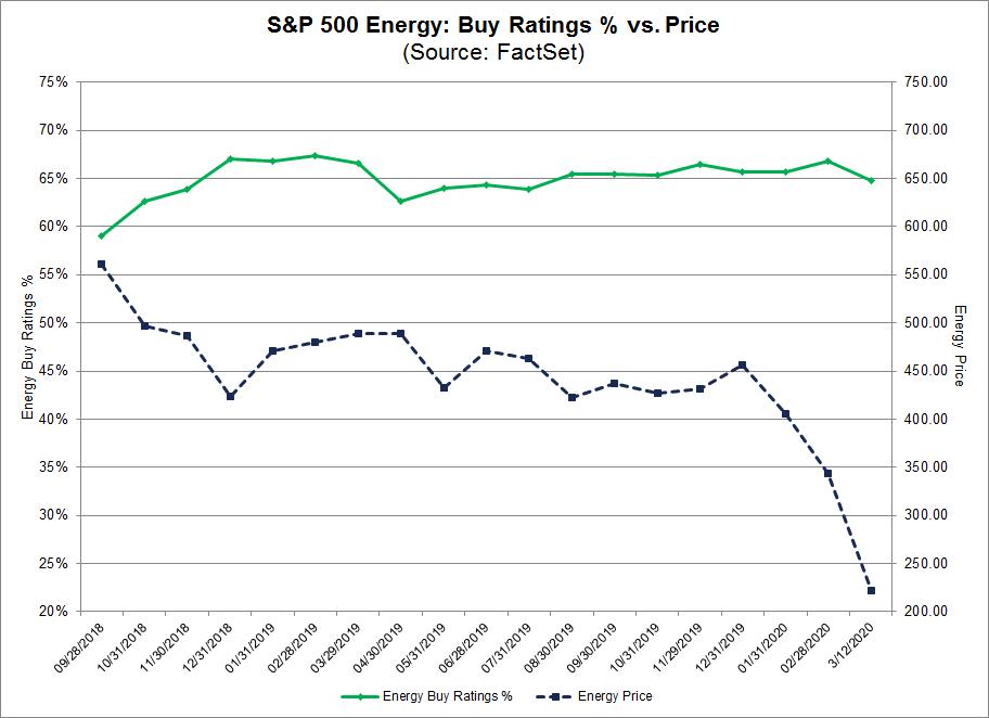 S&P 500 Energy Buy Ratings % vs Price