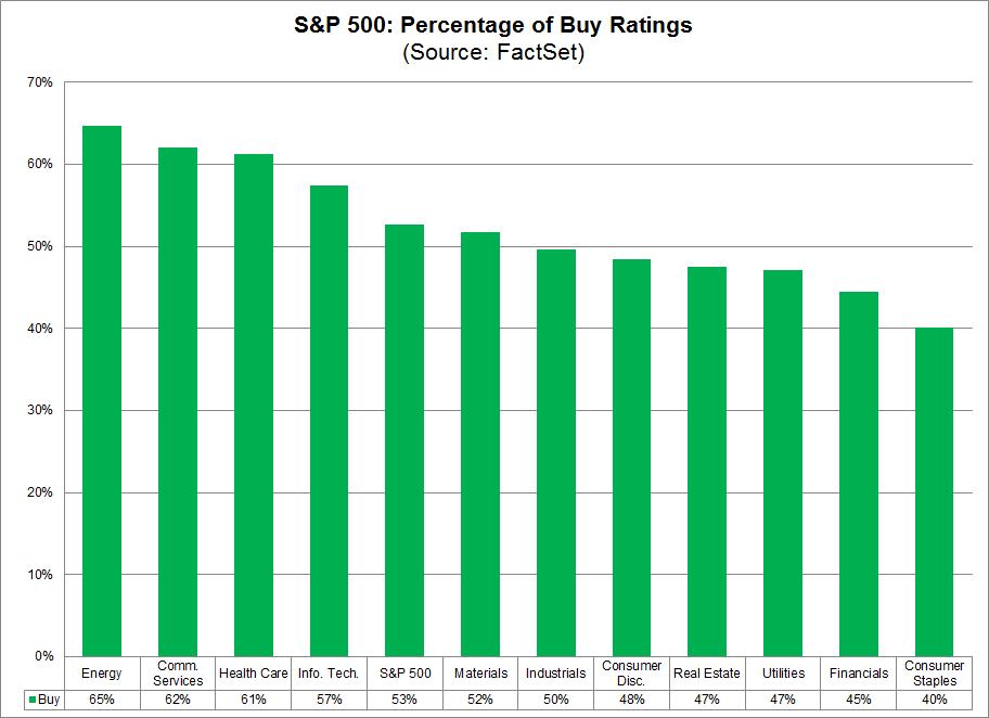 S&P 500 Percentage of Buy Ratings