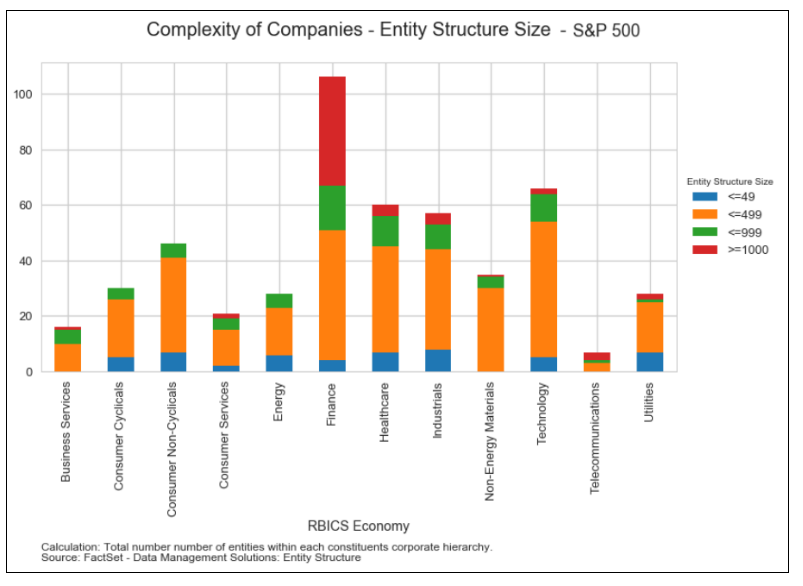 S&P 500 Complexity of Companies - Entity Structure Size