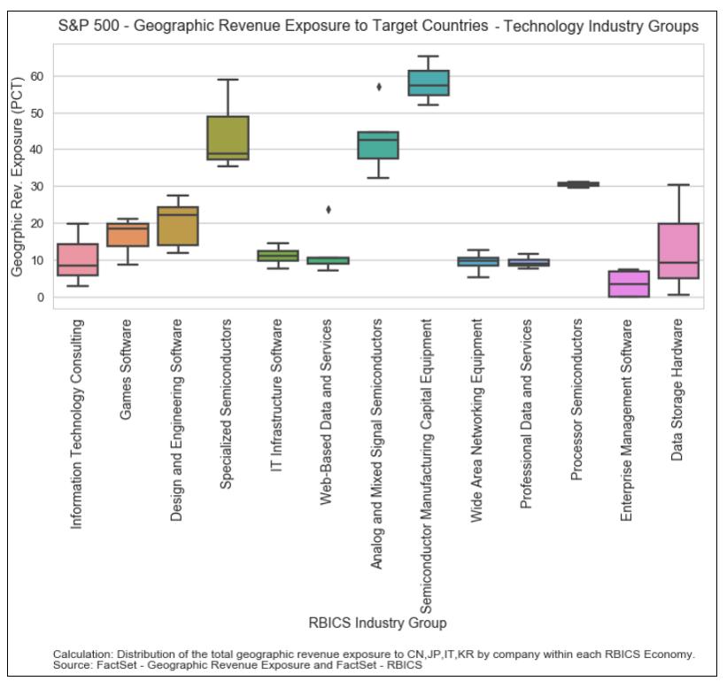 S&P 500 GeoRev Exposure to Target Countries Tech