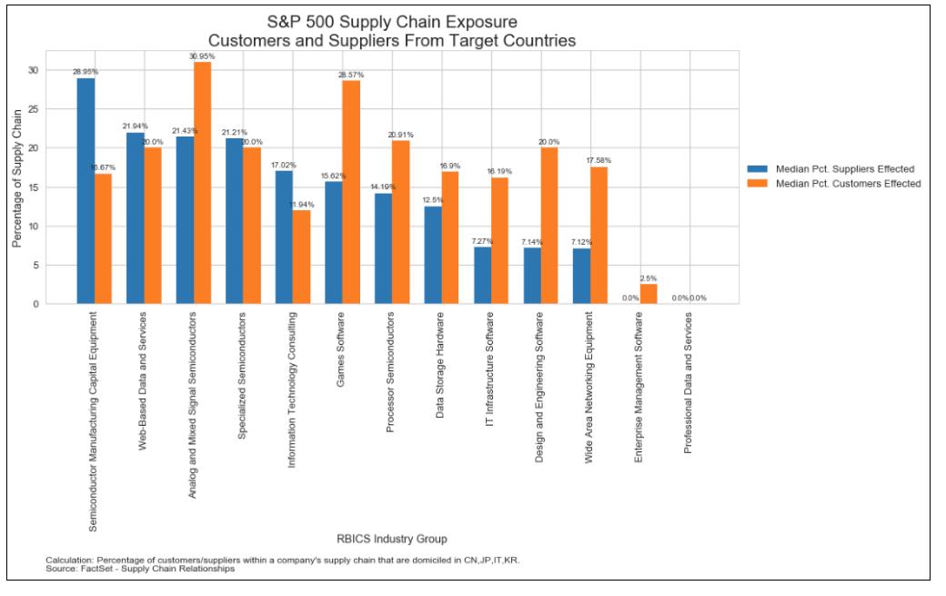 S&P 500 Supply Chain Exposure