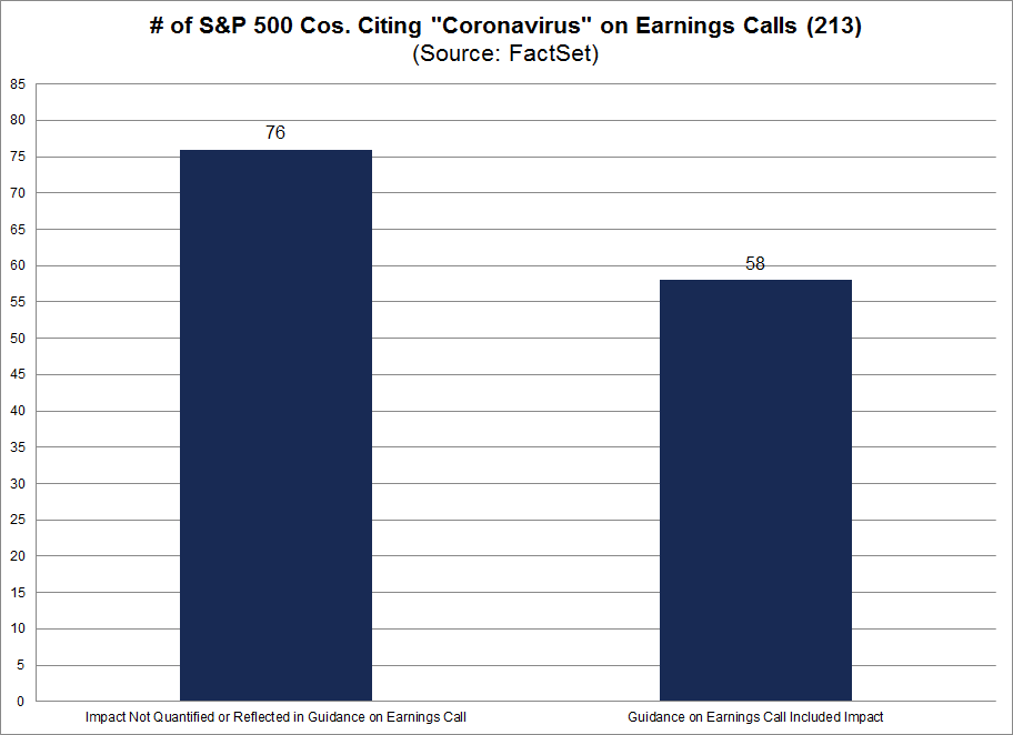 No. of S&P 500 Cos Citing Coronavirus on Earnings Calls