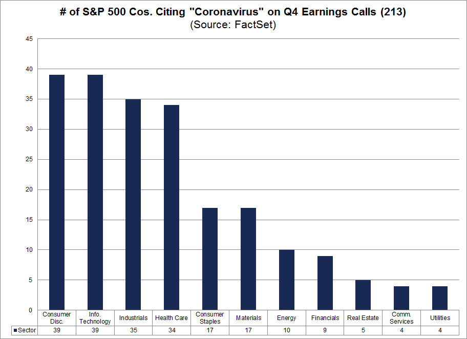 No. of S&P 500 Cos Citing Coronavirus on Q4 Earnings Calls