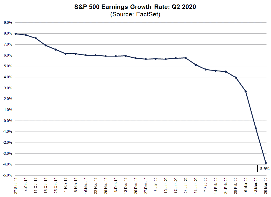 S&P 500 Earnings Growth Rate Q2 2020