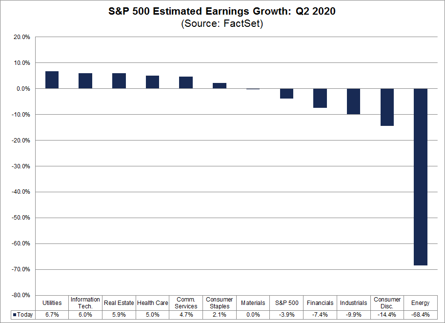 S&P 500 Estimated Earnings Growth Rate Q2 2020