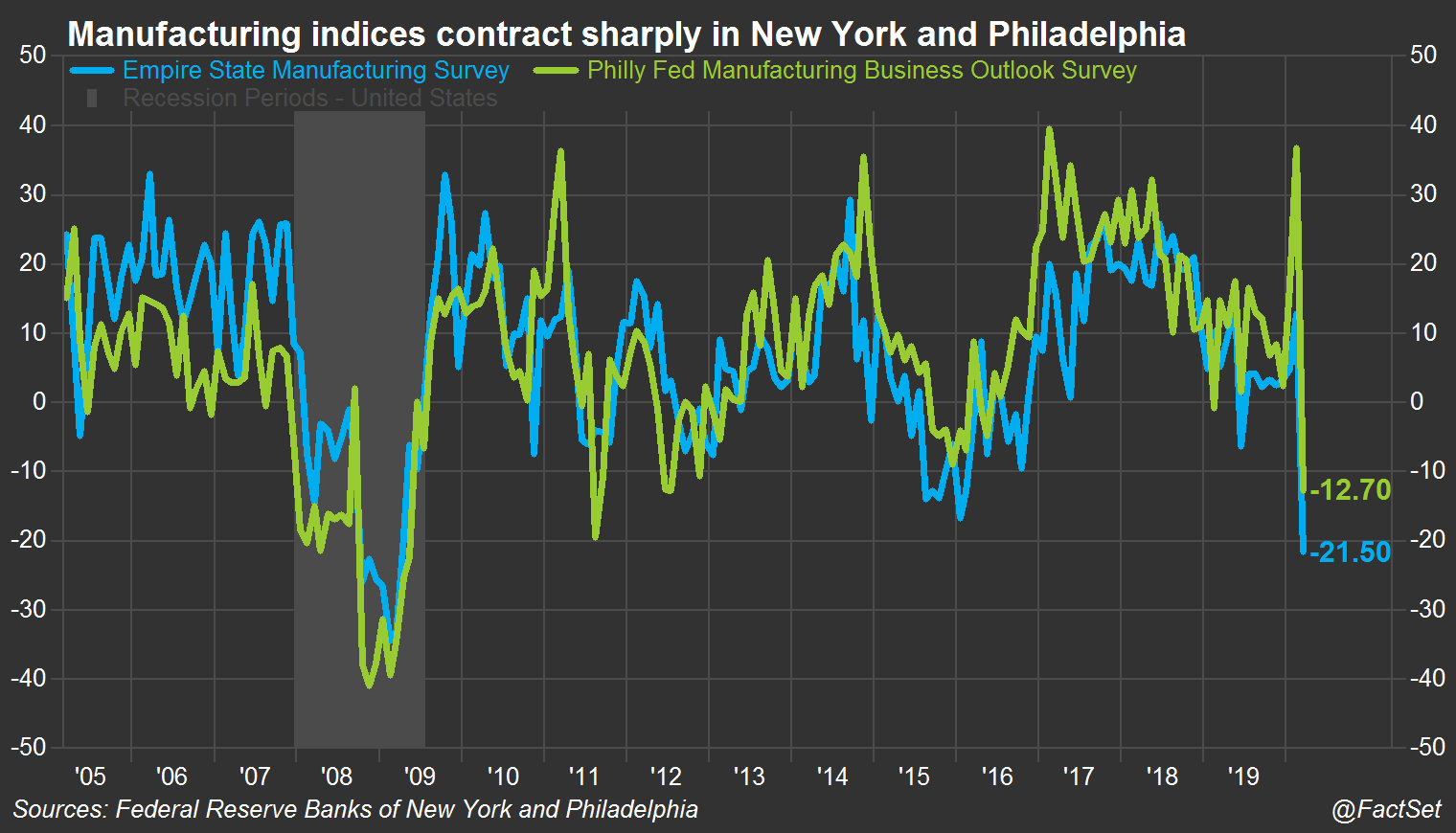 NY and Philly Fed mfg indices