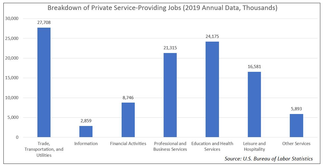 Service-Providing Jobs
